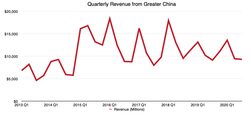 Apple's China quarterly revenue