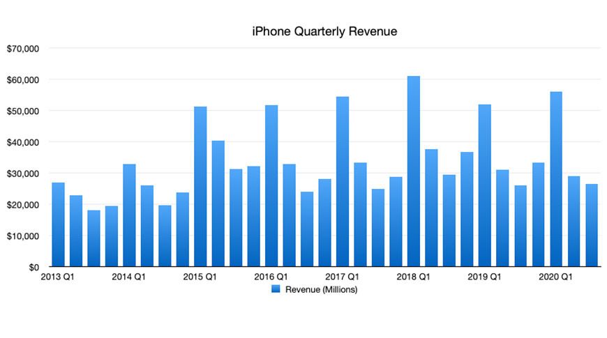 iPhone Growth