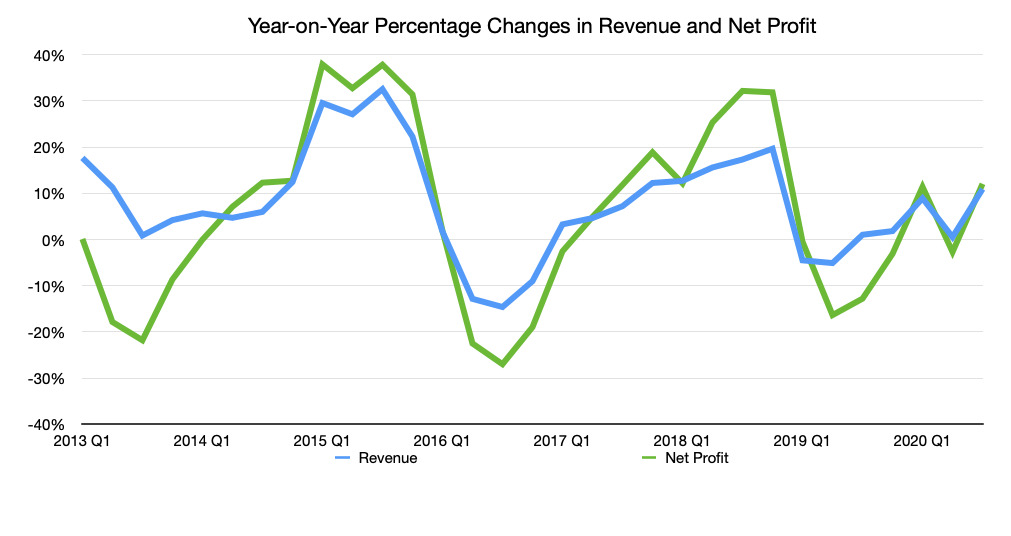 Apple's revenue and net profit figures compared year on year