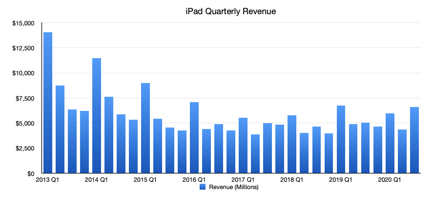 Apple's iPad revenue