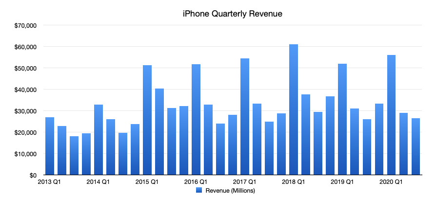 Apple's iPhone quarterly revenue