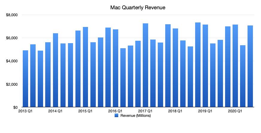 Apple's Mac figures, including the MacBook Pro