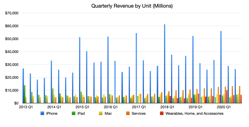 Comparing Apple's products and services