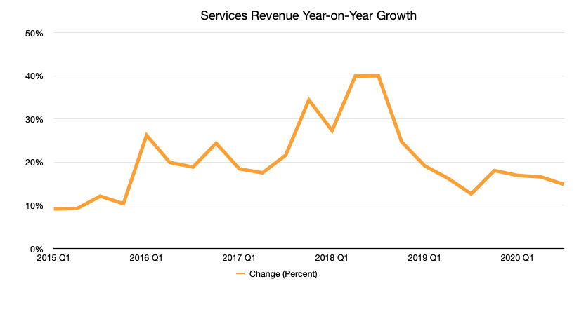 Services growth year on year