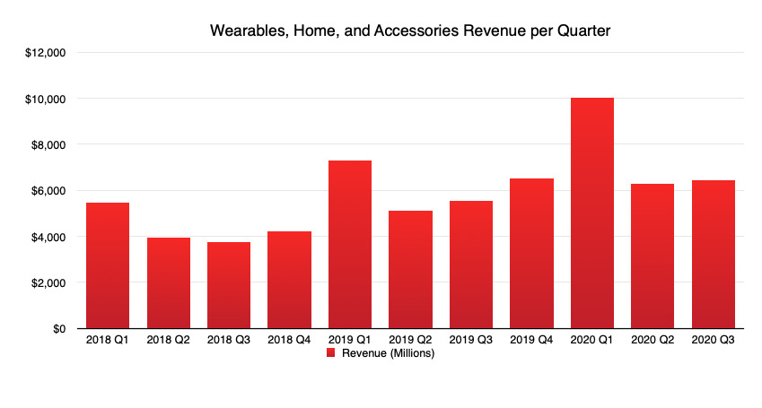 Wearables were down compared to last quarter, but up year on year