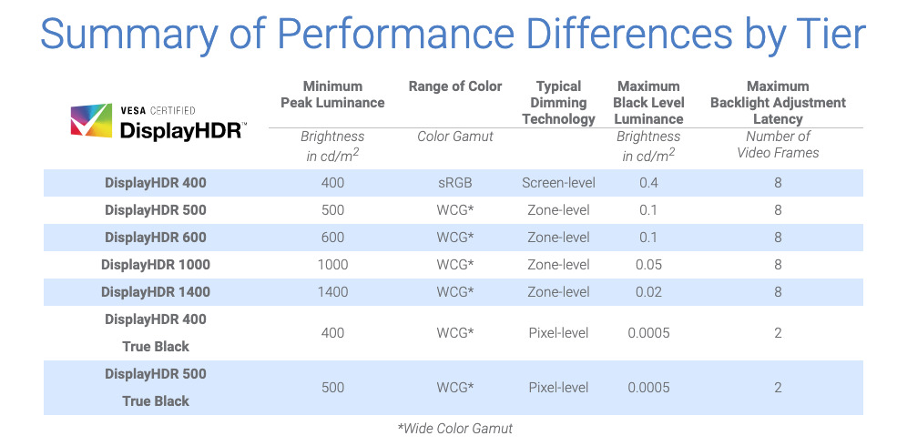 DisplayHDR's required specifications for different performance tiers.