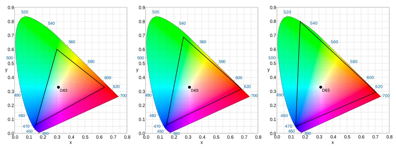 Color gamut charts showing coverage areas for SDR (Rec-709, left), a DCI-P3 display (middle), and a HDR display (Rec-2020, right)
