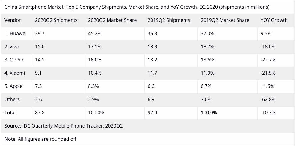 IDC China shipments smartphones Q2 2020
