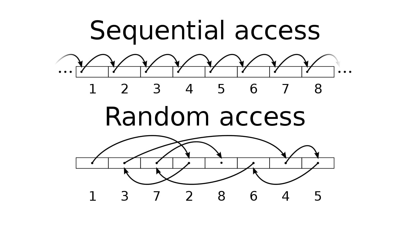 This is an example of the extra work that may be required of a drive for random access versus sequential. [via Wikipedia]