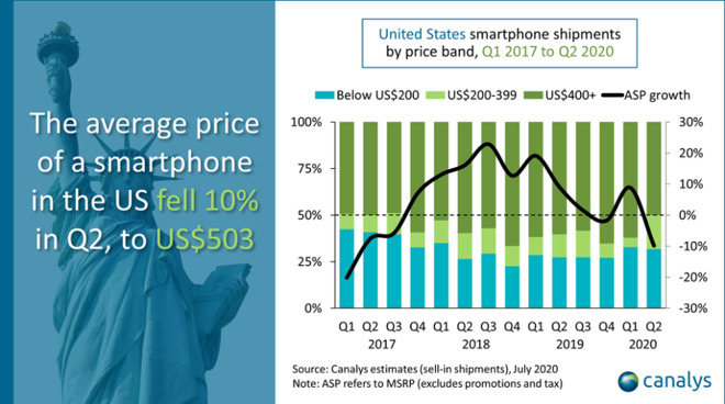 photo of Apple shipped 15M iPhones in US during Q2 to hit new domestic record, Canalys says image