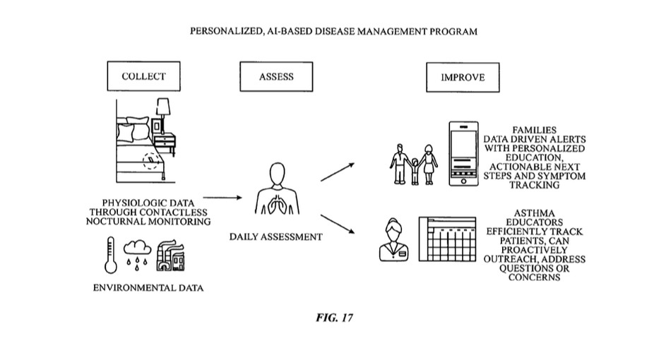 A figure explaining the chronic management process. Credit: Apple