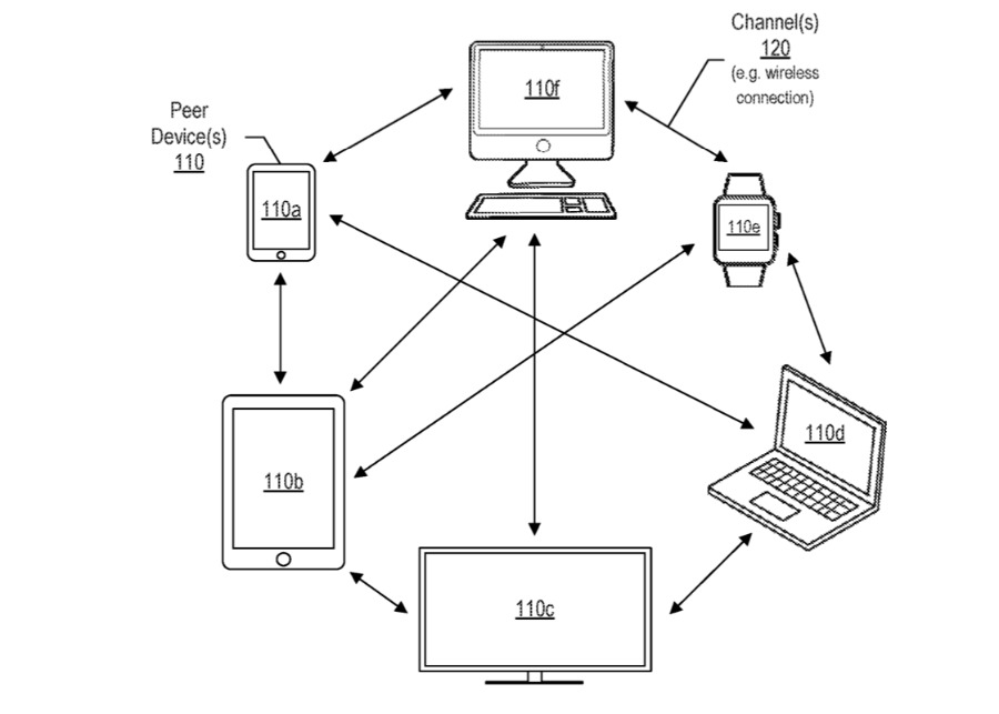 Detail from the patent showing how a network of devices can be made and unmade as available