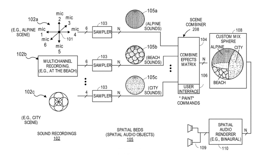Detail from the patent showing how audio can be combined into a 3D format