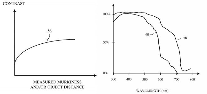 Graphs giving examples of changes in contrast required for murky water and light changes at different depths.