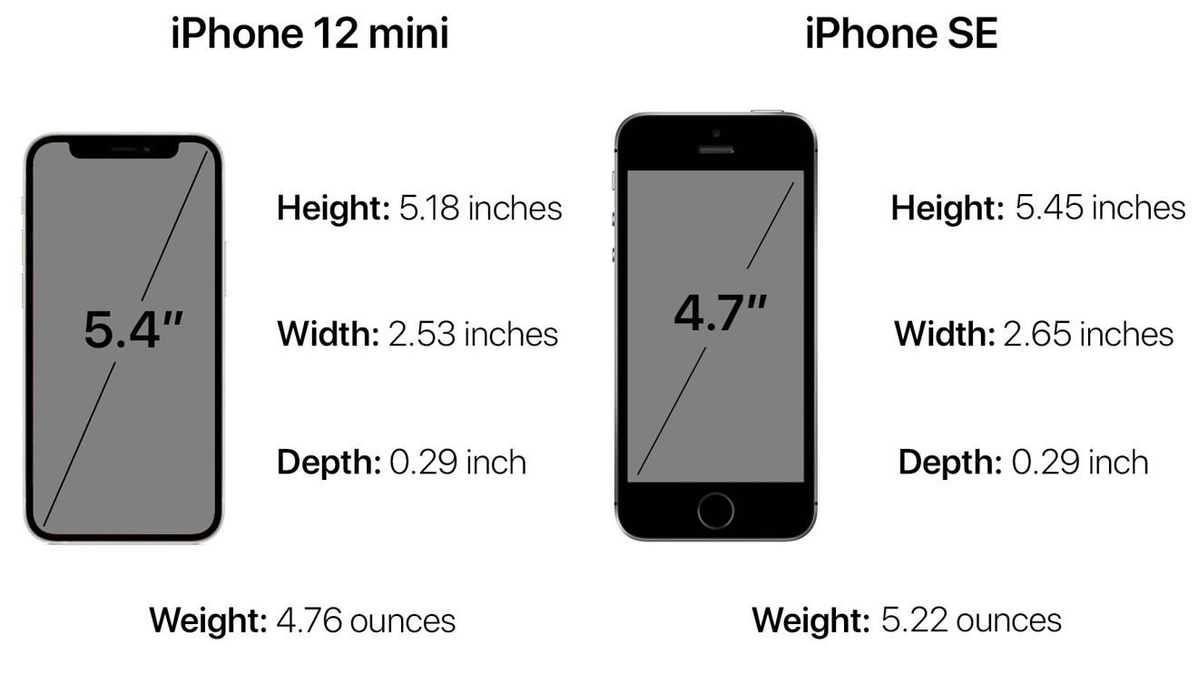 The iPhone 12 mini vs. the iPhone SE