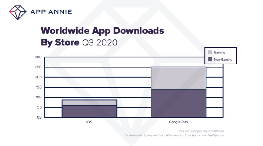 Google Play still has a huge market compared to Apple