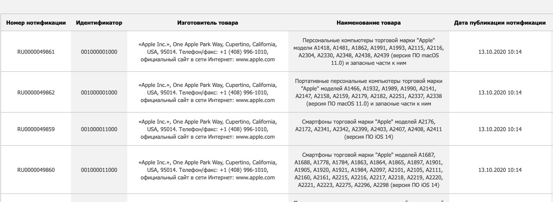 Extract from the EEC database showing four new sections, each containing very many repeat listings —  but some new Macs