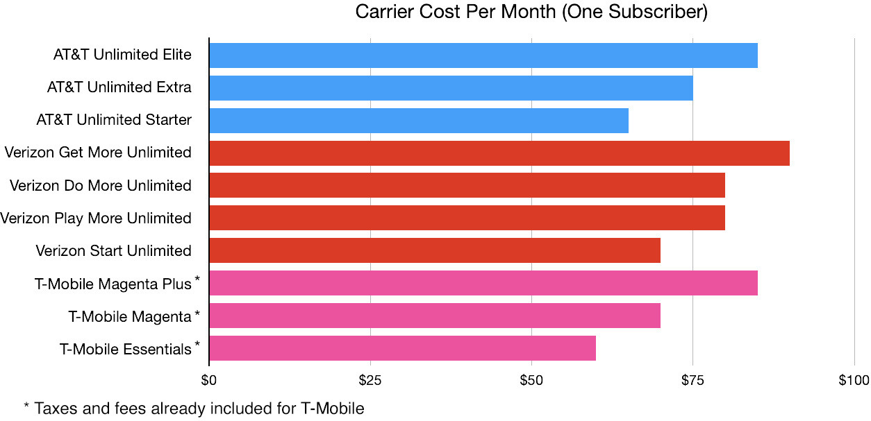 38391 72939 Cost one subscriber xl - Evaluating AT&T, T-Cellular, and Verizon's limitless 5G wi-fi plans for iPhone 12