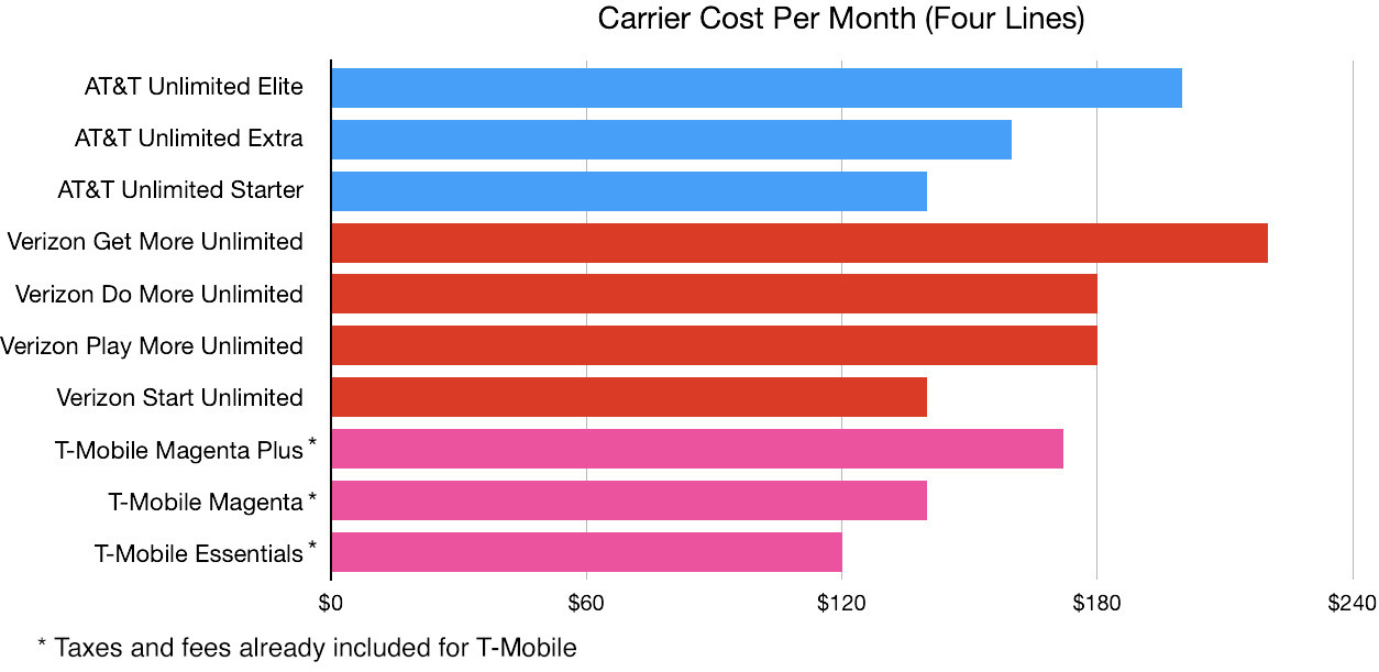 5G cost for four lines