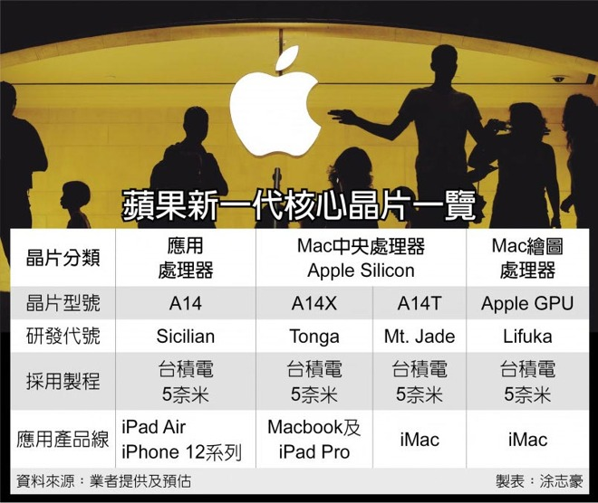 Apple Silicon and A-series chip development rumor, credit ChinaTimes