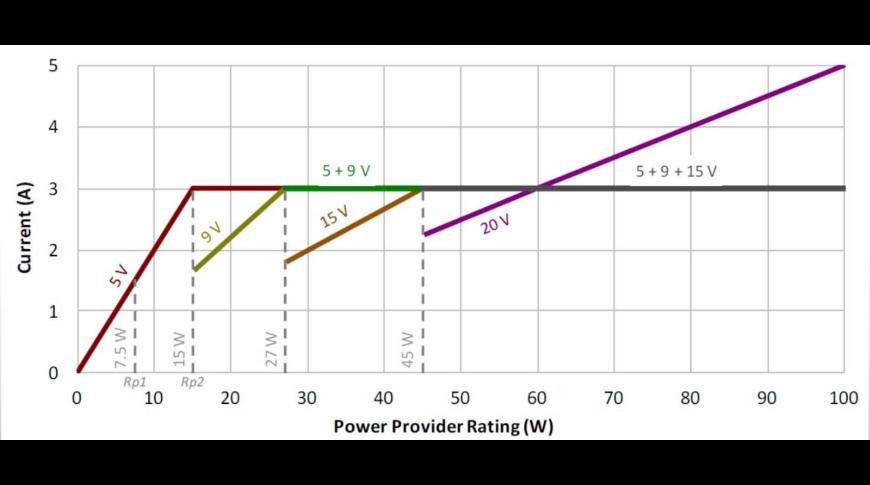 Monotonic Incremental Power Rule (Image Credit:Texas Instruments)