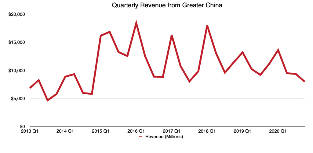 How Apple's quarterly revenue in Greater China has performed in recent years (Source: Malcolm Owen)