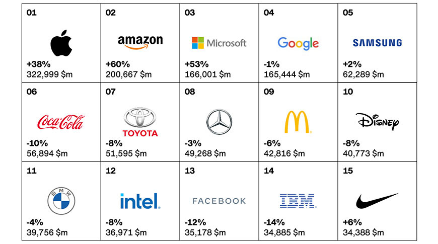 photo of Apple named Interbrand's top global brand for eighth consecutive year image