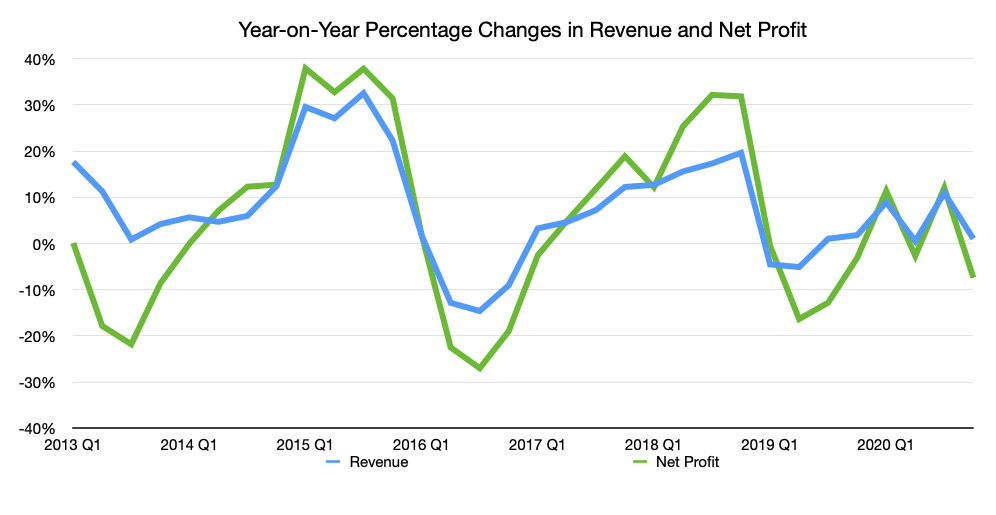 The year-on-year change for quarterly revenue and net profit