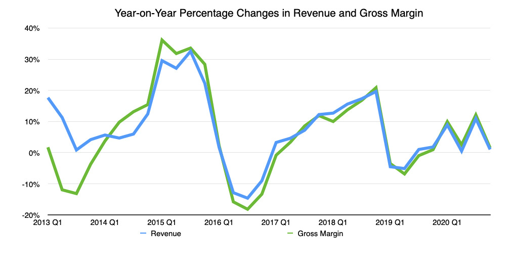 The year-on-year percentage change in quarterly revenue and gross margin
