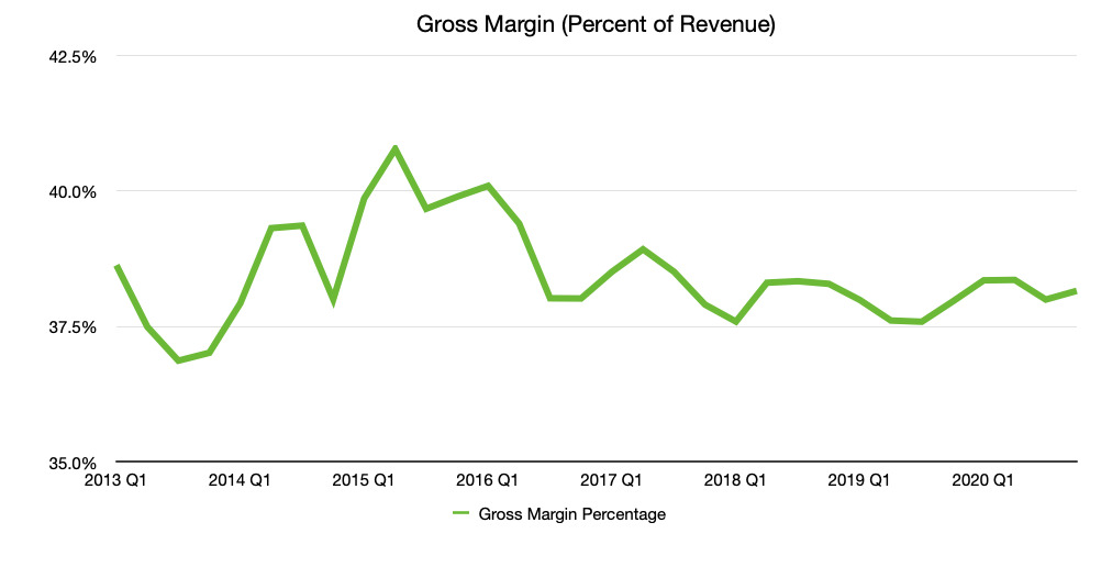 Apple's quarterly gross margin as a percentage of the quarter's revenue