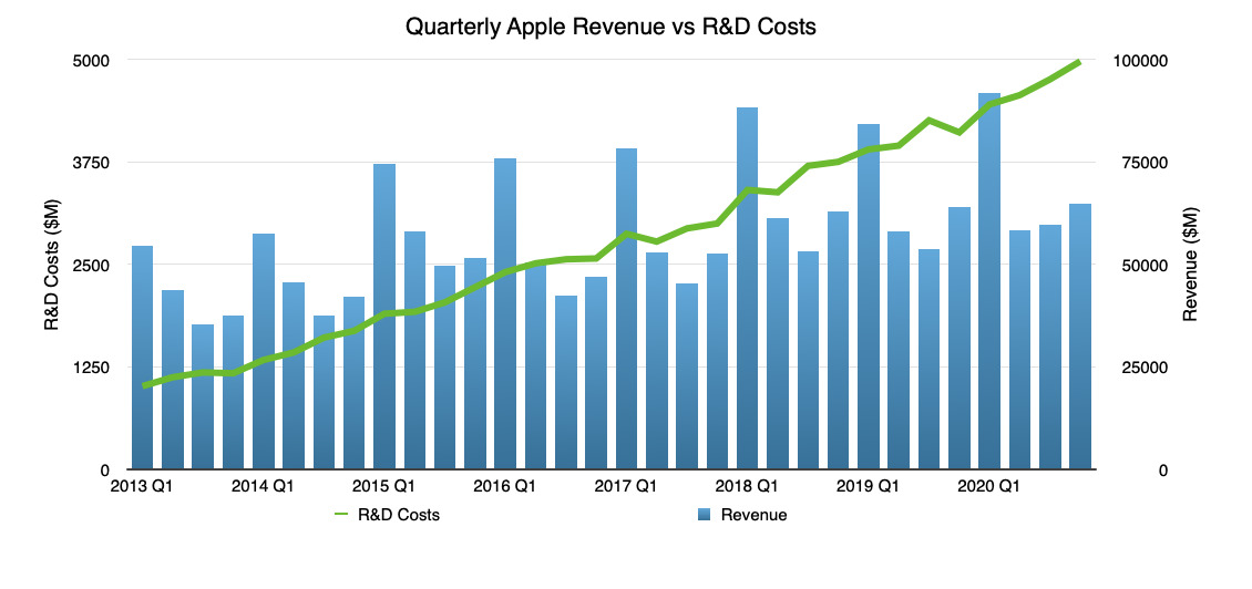 Apple's increase in R&D costs over time against revenue