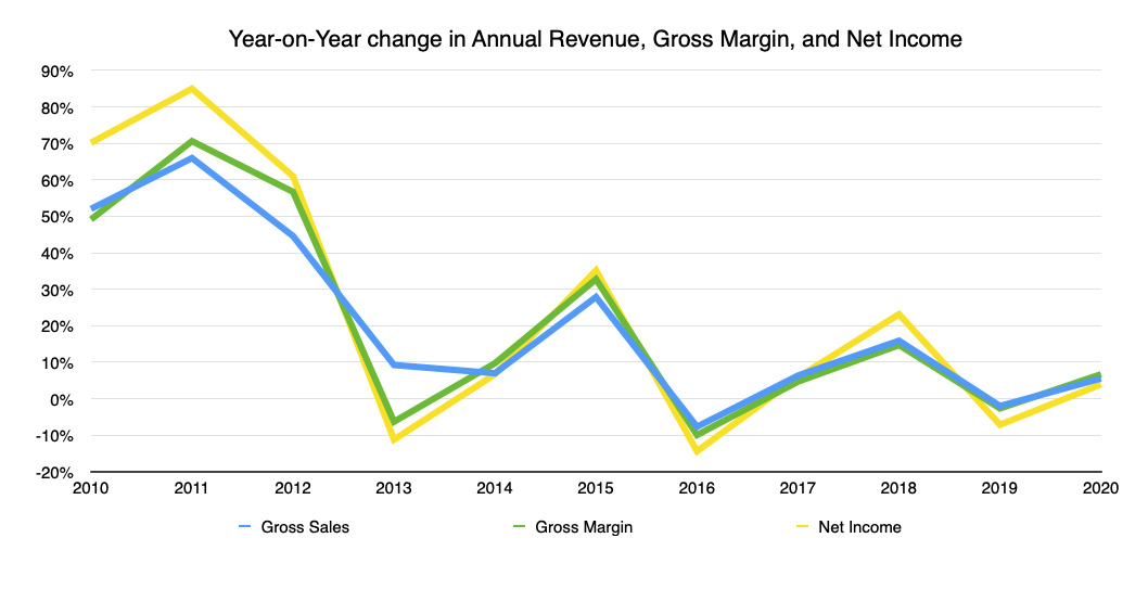 The year-on-year change in annual revenue, gross margin, and net income for Apple