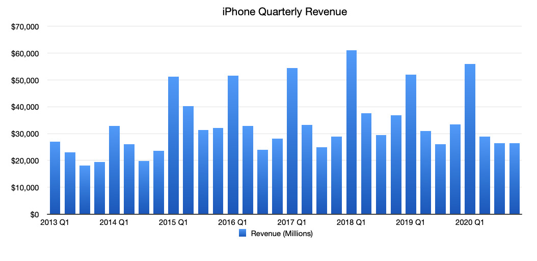 Apple's quarterly iPhone revenue