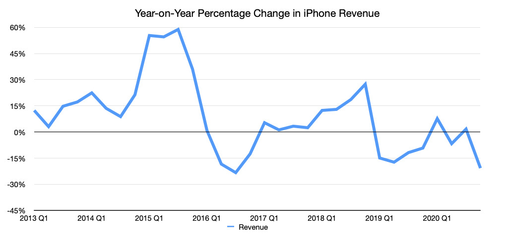 Apple's iPhone quarterly revenue change on a year-on-year basis