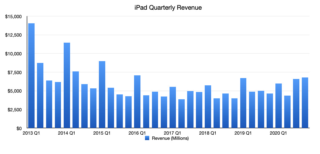 Apple's iPad revenue per quarter