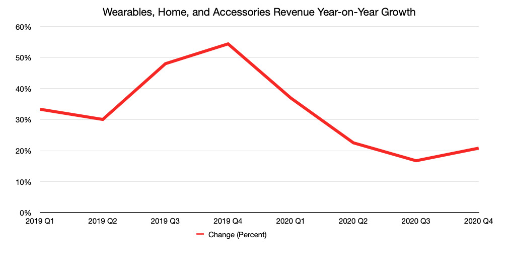 The year-on-year change of quarterly Wearables, Home, and Accessories revenue