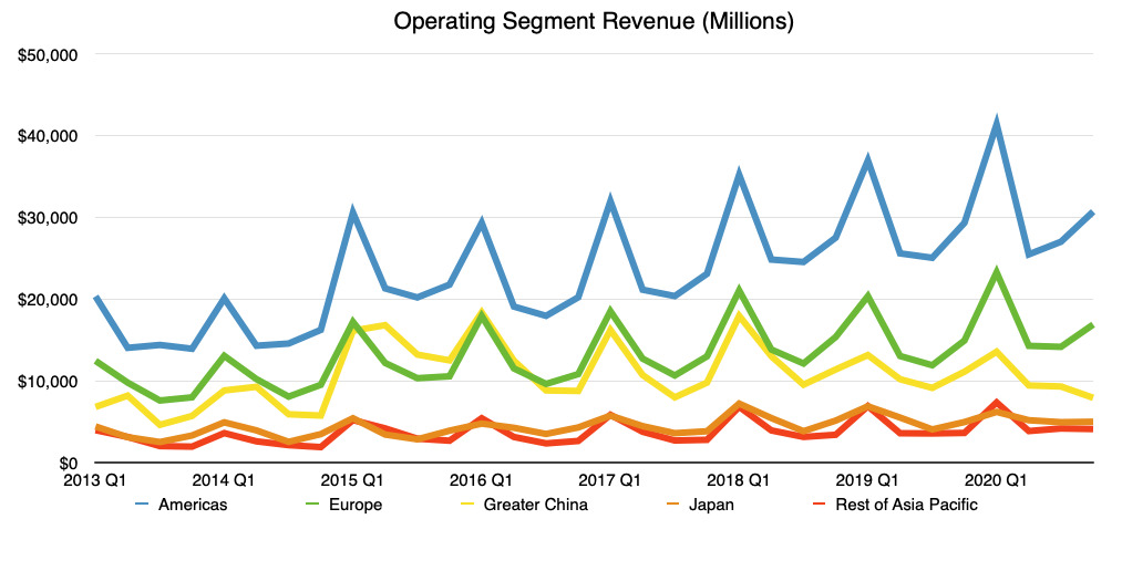 Apple's operating segment revenue