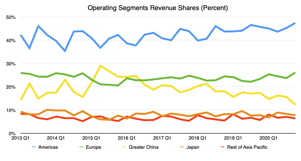 Revenue shares for Apple's various operating segments