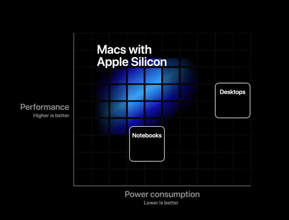 Apple's expectation for Apple Silicon performance