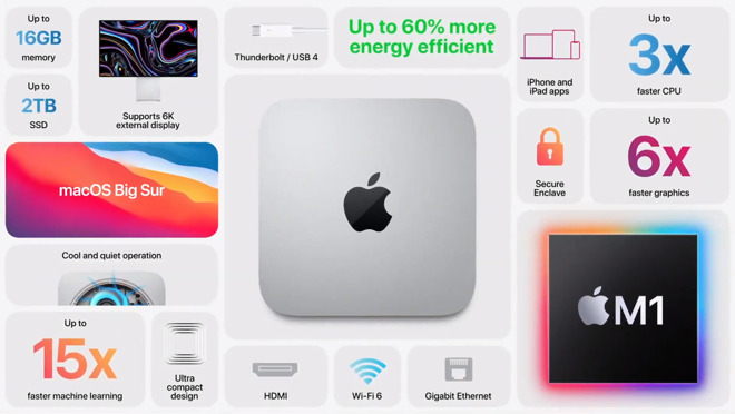 Mac mini spec sheet