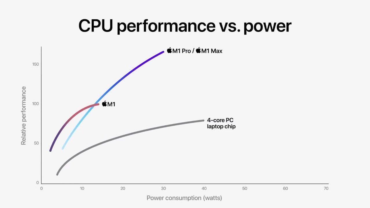CPU performance vs. power