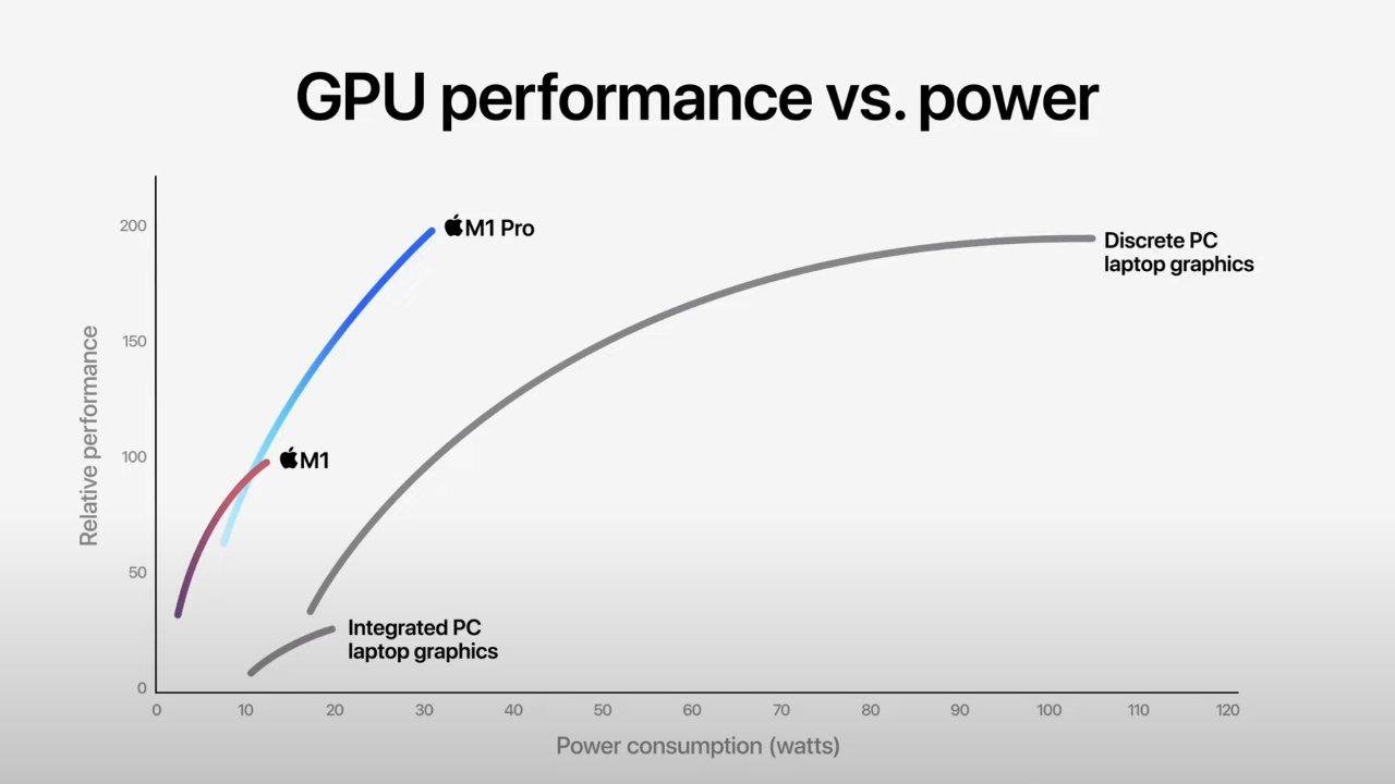 GPU performance vs. power