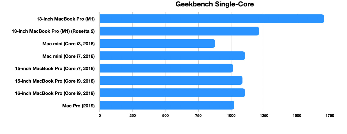 The single-core results for Geekbench hints at the M1's performance capabilities.