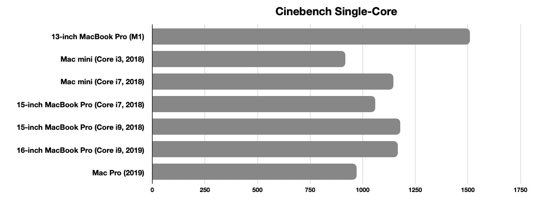 Cinebench's single-core test seemingly mirrors the Geekbench one as far as M1 is concerned.