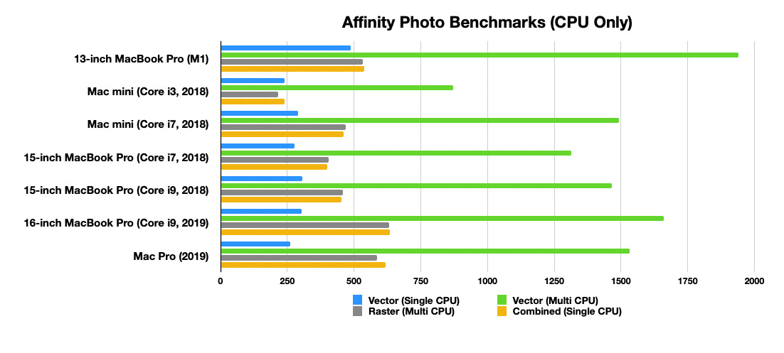 The M1 excels in Affinity Photo's multi-core CPU vector processing benchmark.