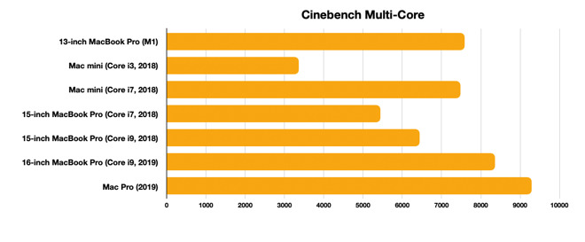 The M1 still manages third place in Cinebench's multi-core benchmark.