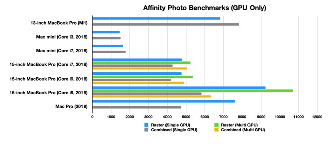 The GPU in the M1 also shows itself to be quite powerful, even against discrete GPUs.