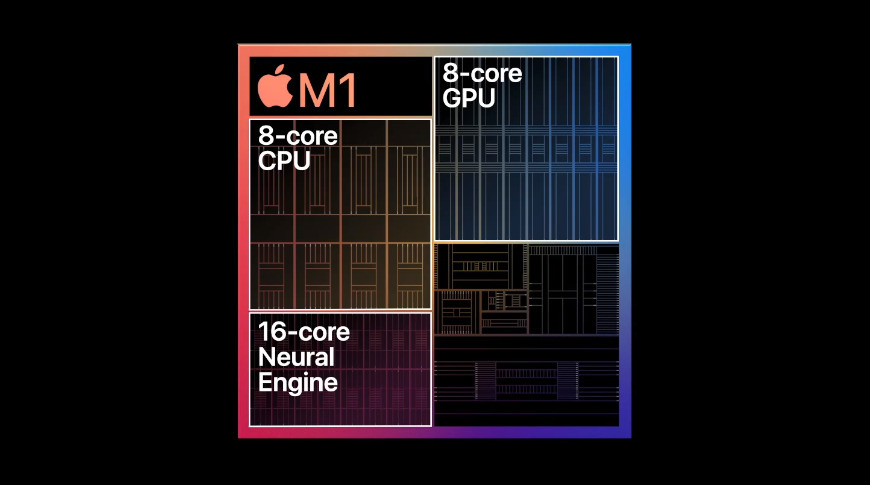 An illustration of the main components in the M1 SoC.