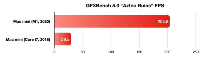 GFXBench Aztec Ruins benchmark