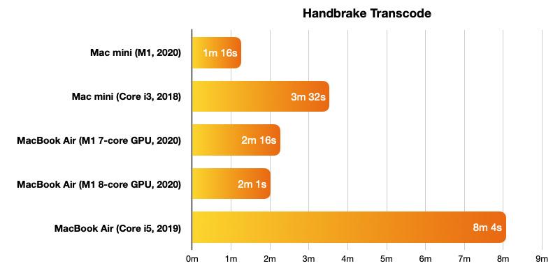 Handbrake transcode benchmarks